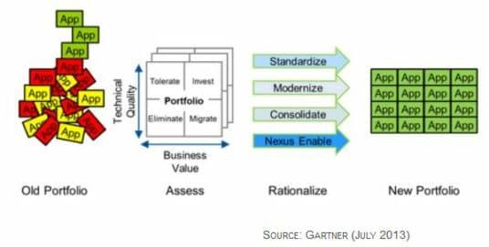 Was ist Anwendungsrationalisierung?